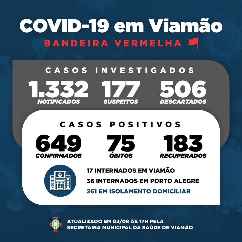 viamao-registra-mais-seis-obitos-por-covid-19