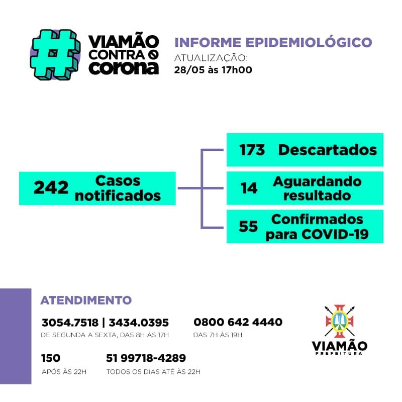 55 casos confirmados de COVID-19 em Viamão